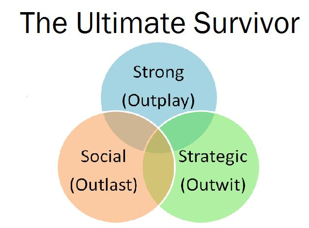 The Venn Diagram of the Ultimate Survivor by Rob Cesternino - outwit, outplay, outlast