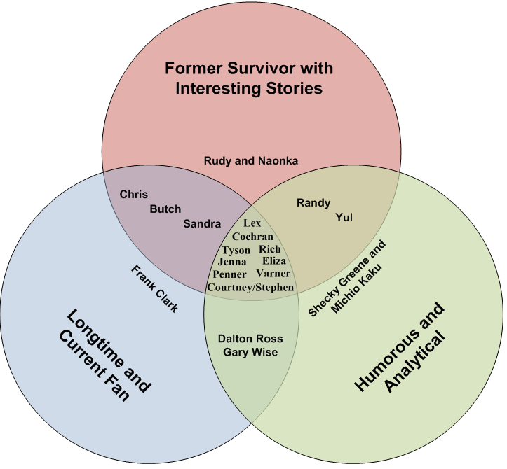 The Venn Diagram of a Great Rob Has a Podcast Guest