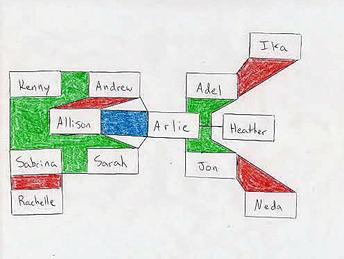 Brian's Latest Alliance Chart - 3/25/14