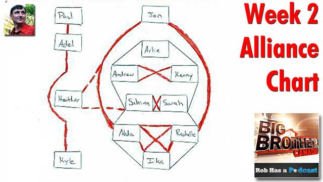 Brian Lynch's Map of Week 2 Alliances on BBCan 2